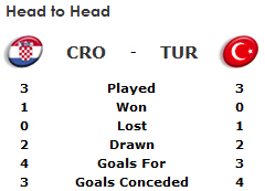 Croatia v Turkey odds and match preview