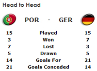 Euro 2008: Portugal v Germany odds and quarter-final preview