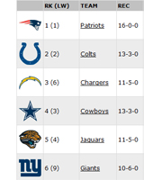 NFL Power Rankings have the Champions at No.6