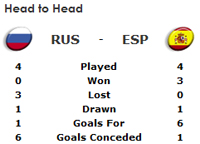 Russia v Spain odds and preview of semi-final